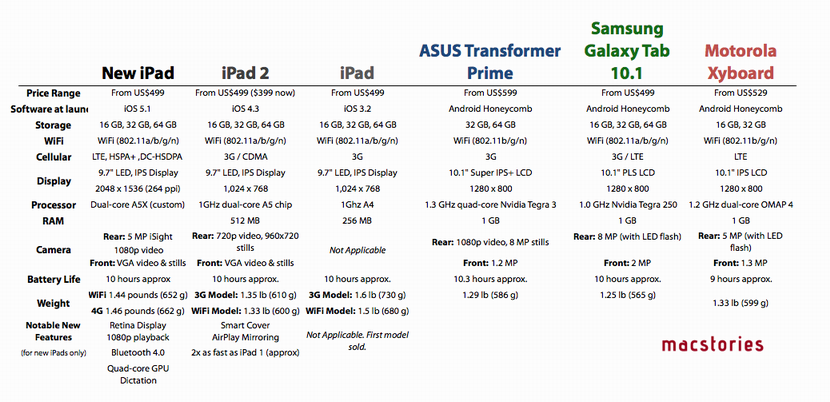 New Ipad Tablet Comparison Chart