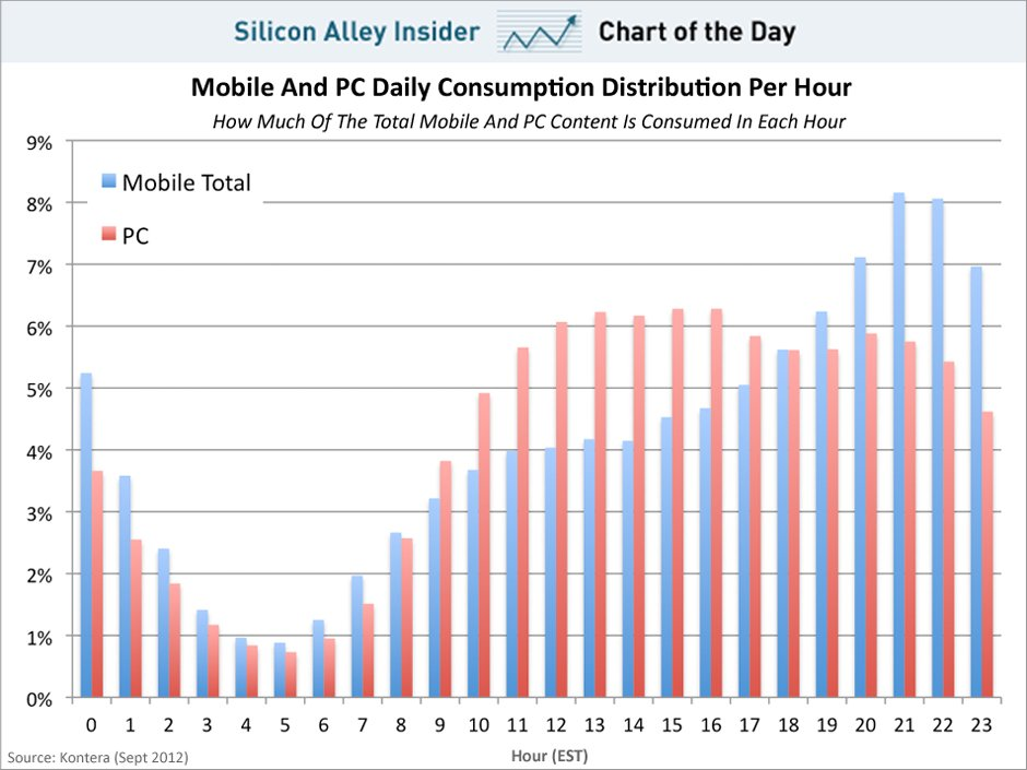 Chart Of The Day When People Use Mobile Devices Lifethink